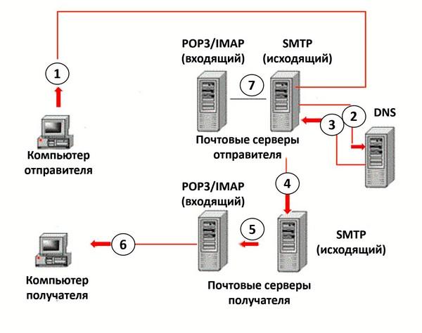 как создать самп сервер без хостинга