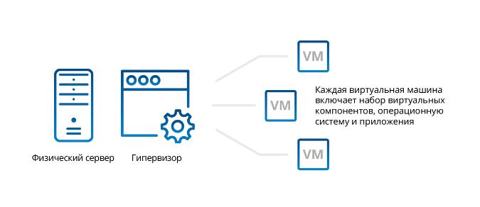 Коробочные решения в ит виртуальный сервер сервер доступа vpn