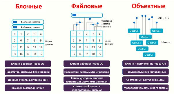 Блочные системы хранения данных