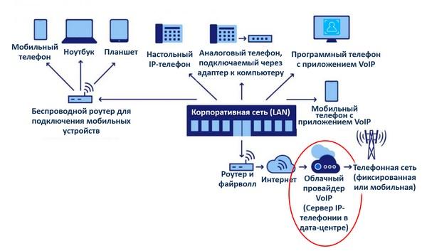vps сервер от амазон